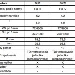 kódy motorov